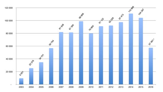 graph of the number of downloaded barometer